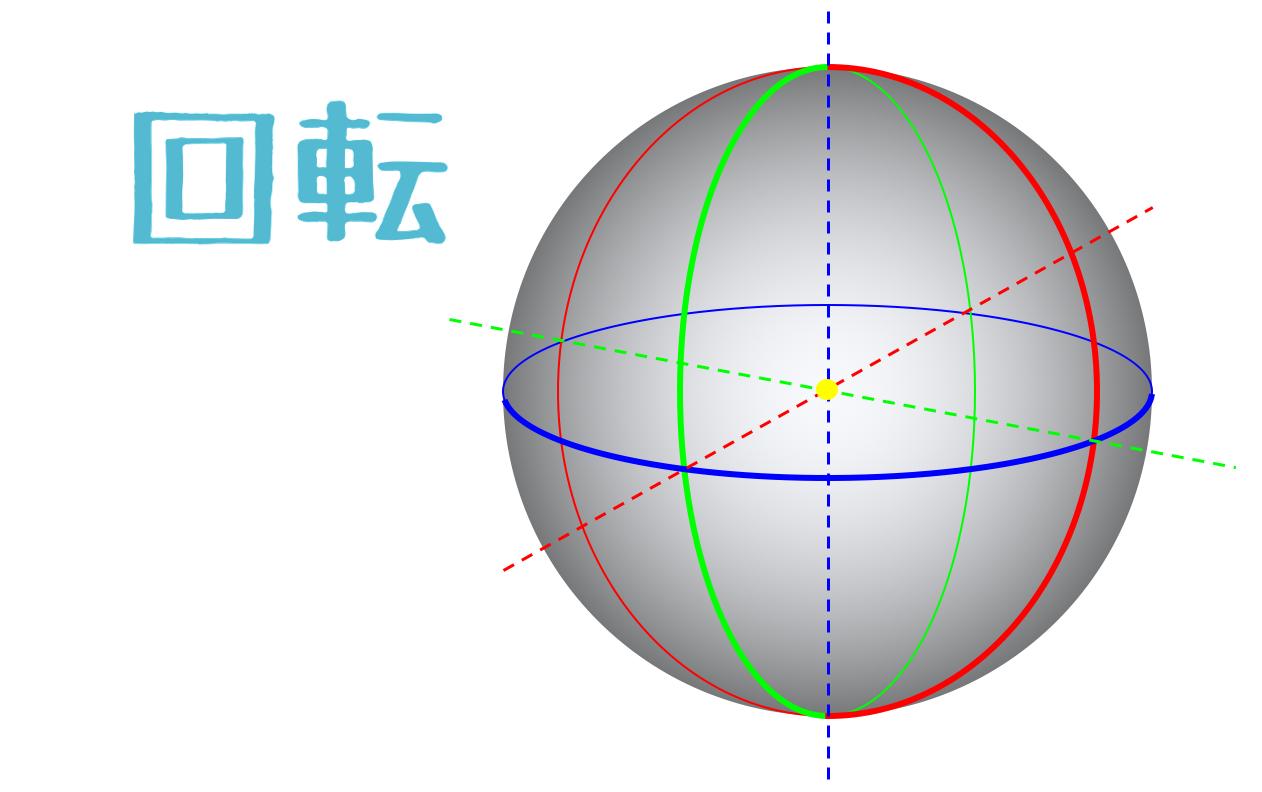 三次元空間の3軸回転